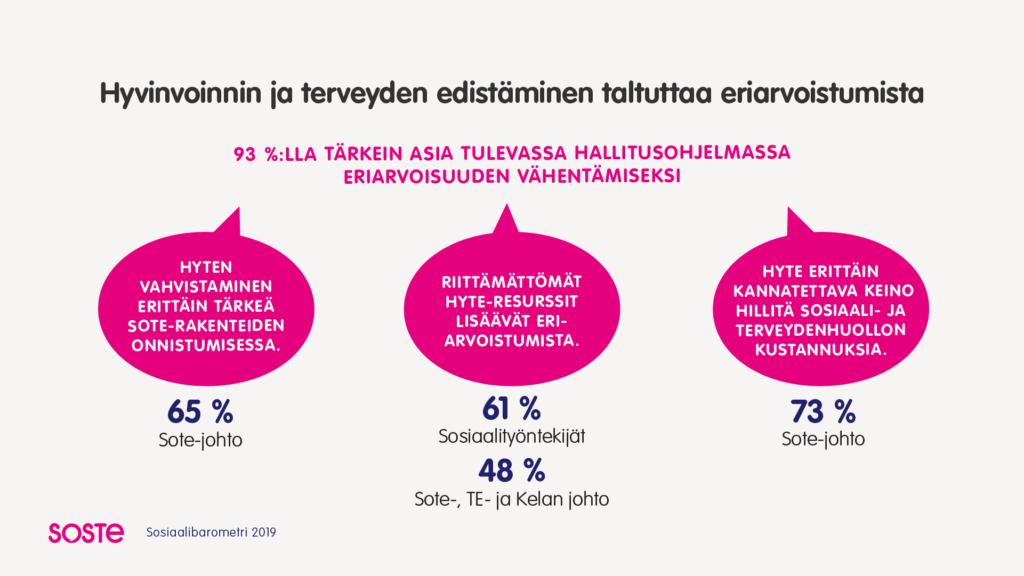 Sosiaalibarometri 2019 infograafi: hyvinvoinnin ja terveyden edistäminen taltuttaa eriarvoistumista