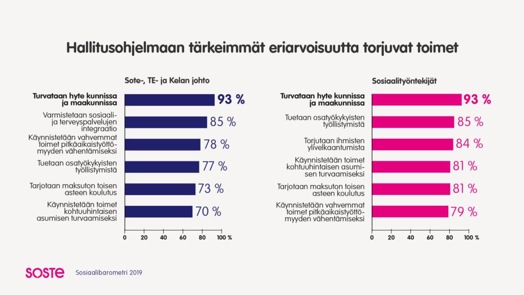 Sosiaalibaromeri 2019 infograafi: hallitusohjelmaan tärkeimmät ariarvoisuutta torjuvat toimet