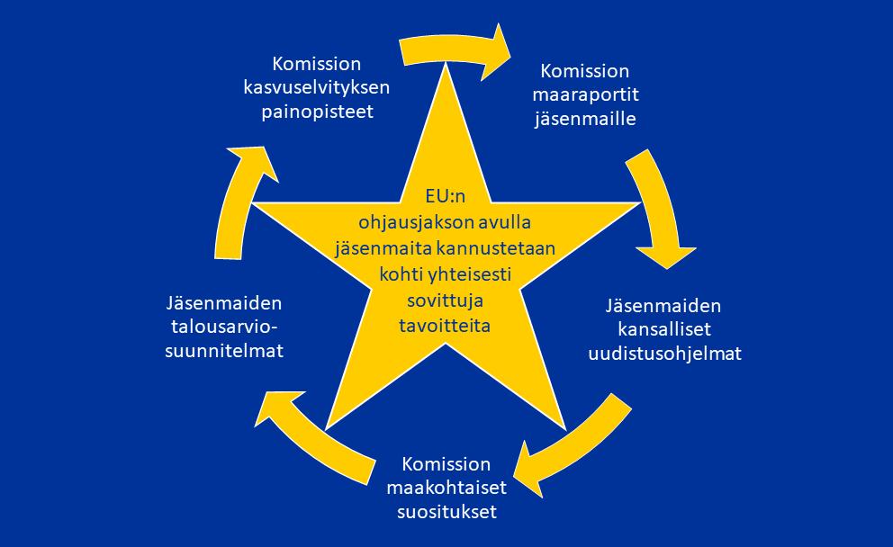 Kuvaus EU-ohjausjakson syklistä.