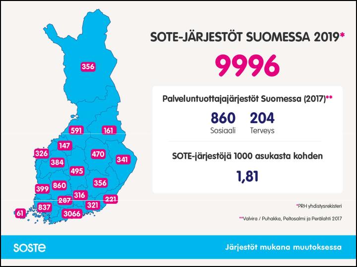 Sote-järjestöt Suomessa 2019 maakunnittain