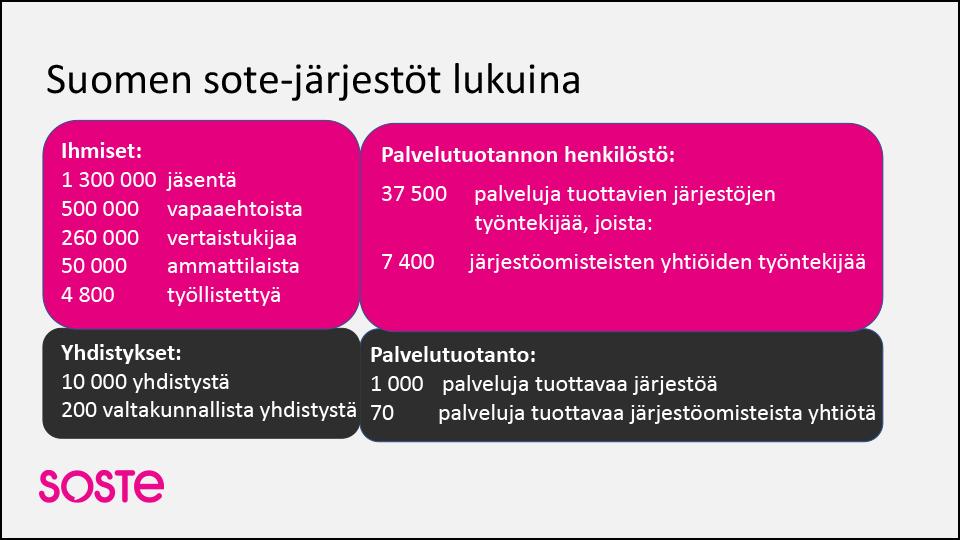 Suomen sote-järjestöt lukuina