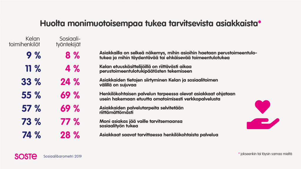 Infografiikka Kelan toimihenkilöiden ja sosiaalityönttekijöiden huolesta monimuotoisempaa tukea tarvitsevista asiakkaista