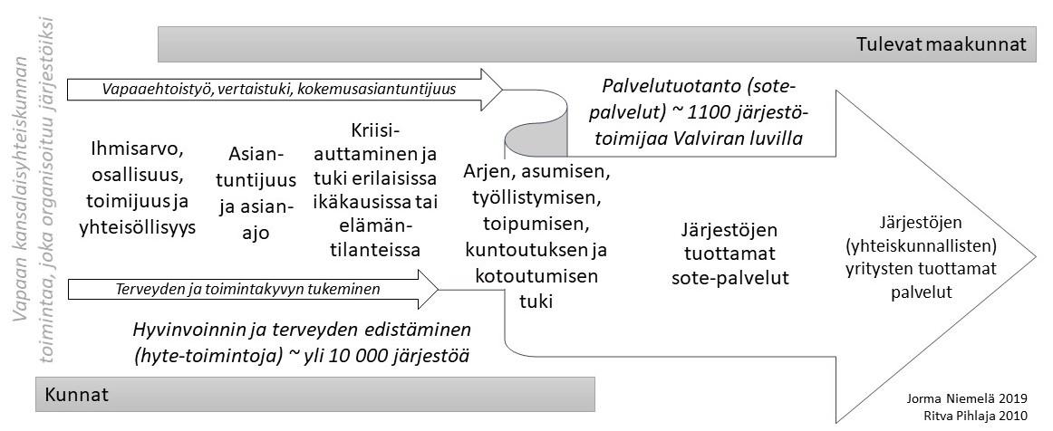 Kuvio järjestöjen roolista tulevissa maakunnissa. Kuvio on selitetty tekstissä.