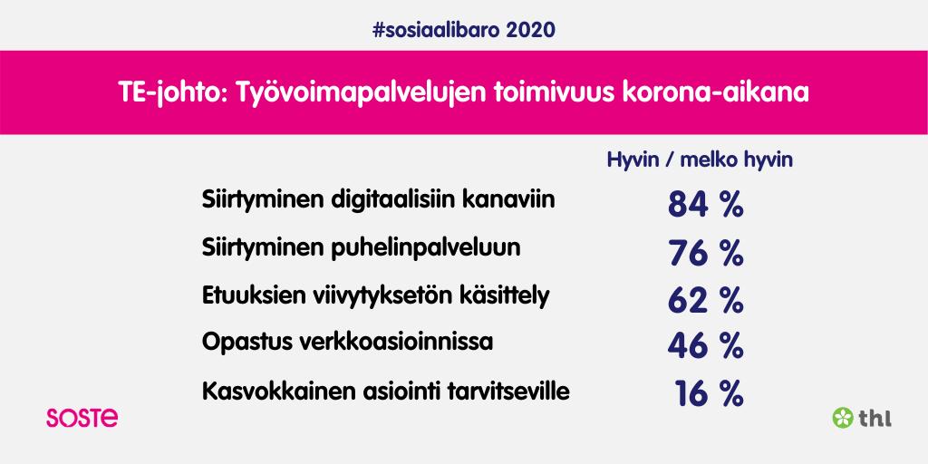SOSIAALIBAROMETRI 2020 Tyovoimapalvelujen toimivuus korona-aikana luvut. Tarkempi kuvaus tekstissä.