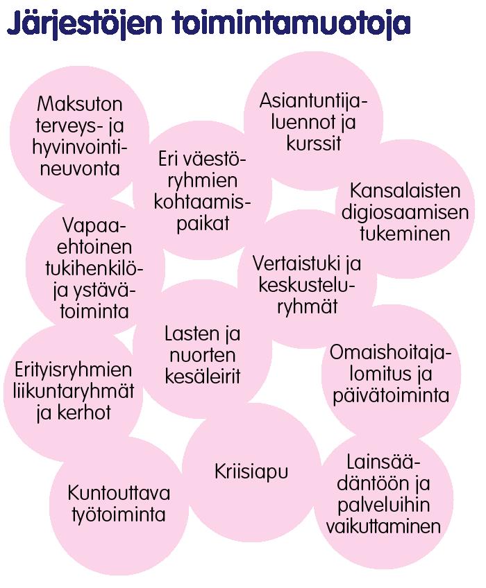 Esimerkkejä järjestöjen toimintamuodoista.