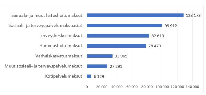 Pylväsdiagrammi ulosottoon päätyneiden asiakasmaksujen lukumääristä vuonna 2019. Sisältö on kerrottu blogitekstissä.