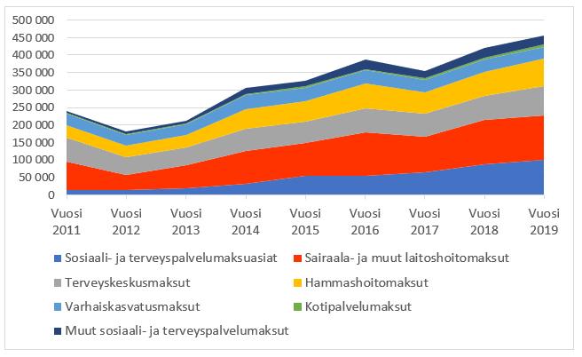 Viivadiagrammi ulosottoon joutuneista asiakasmaksuista 2011-2019. Sisältö avataan blogitekstisssä.