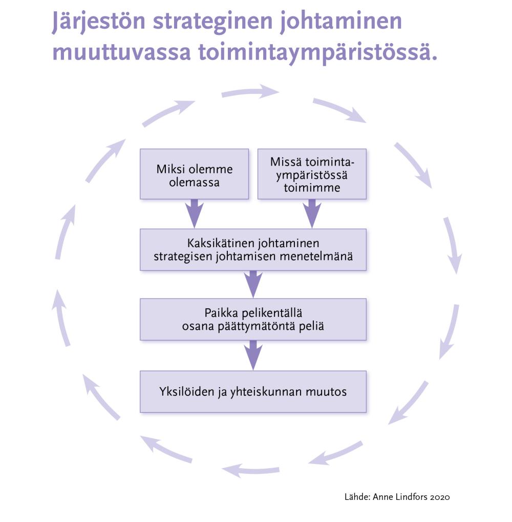 Infograafi: Järjestön strateginen johtaminen muuttuvassa toimintaympäristössä.