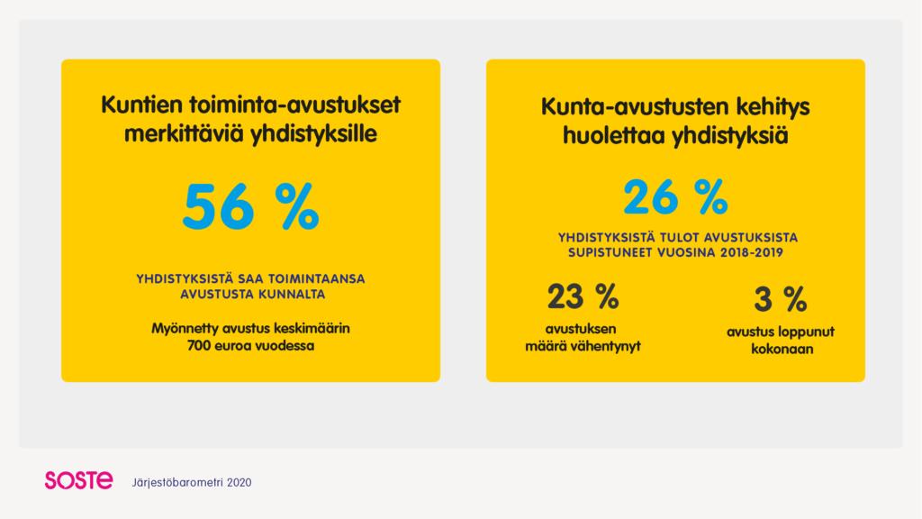 Infograafi Järjestöbarometri 2020:stä: Kuntien toiminta-avustuksia saa 56 % yhdistyksistä ja ne ovat supistuneet 26 prosentilla.