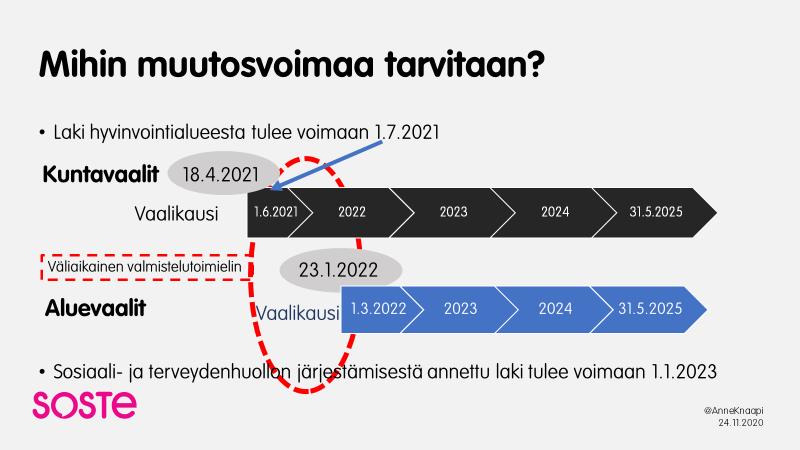 """SOSTEn infograafi """"Mihin muutosvoimaa tarvitaan?"""" Laki hyvinvointialueesta voimaan 1.7.2021, Kuntavaalit 18.4.2021 ja Aluevaalit 23.1.2021."""