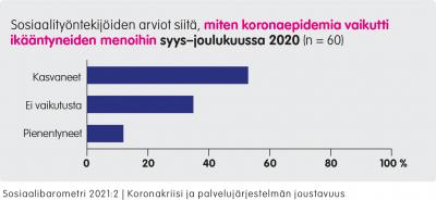 Graafi: Sosiaalityöntekijöiden arviot siitä, miten koronaepidemia vaikutti ikääntyneiden menoihin syys-joulukuussa 2020 (n = 60). Kasvaneet yli 50 %. Ei vaikutusta yli 30 %. Pienentyneet yli 10 %.
