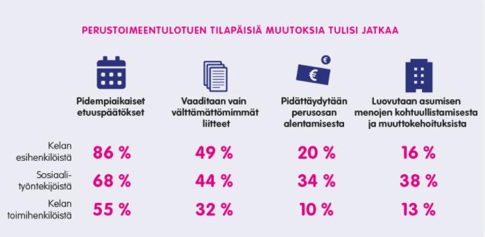 Infograafi: Perustoimeentulotuen tilapäisiä muutoksia tulisi jatkaa. Tätä mieltä on Klan esihenkilöistä 86 %, sos.työntekijöistä 68 %, Kelan toimihenkilöistä 55 %.